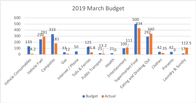 March Budget.png